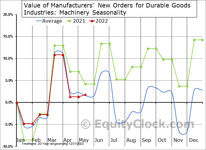 Value of Manufacturers' New Orders for Durable Goods Industries: Machinery  Seasonal Chart