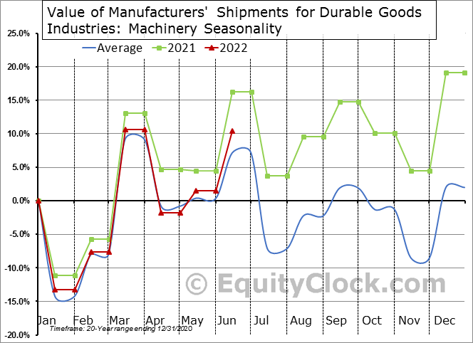 Value of Manufacturers' Shipments for Durable Goods Industries: Machinery Seasonal Chart