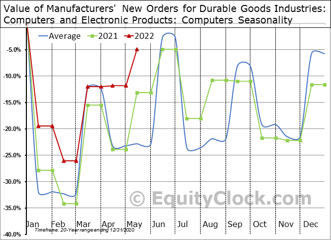 Value of Manufacturers' New Orders for Durable Goods Industries: Computers and Electronic Products: Computers Seasonal Chart