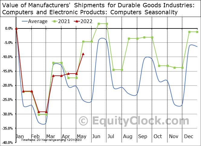 Value of Manufacturers' Shipments for Durable Goods Industries: Computers and Electronic Products: Computers Seasonal Chart