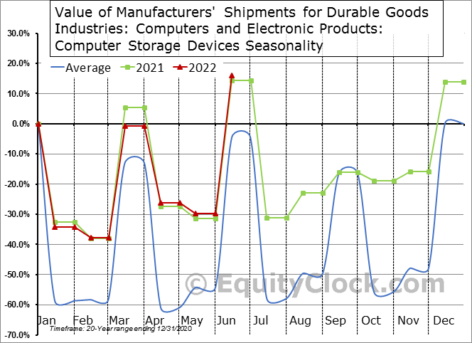 Value of Manufacturers' Shipments for Durable Goods Industries: Computers and Electronic Products: Computer Storage Devices Seasonal Chart