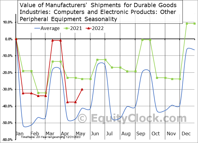 Value of Manufacturers' Shipments for Durable Goods Industries: Computers and Electronic Products: Other Peripheral Equipment Seasonal Chart