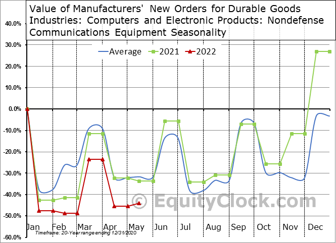 Value of Manufacturers' New Orders for Durable Goods Industries: Computers and Electronic Products: Nondefense Communications Equipment Seasonal Chart