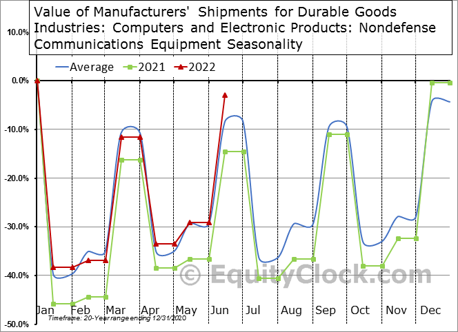 Value of Manufacturers' Shipments for Durable Goods Industries: Computers and Electronic Products: Nondefense Communications Equipment Seasonal Chart