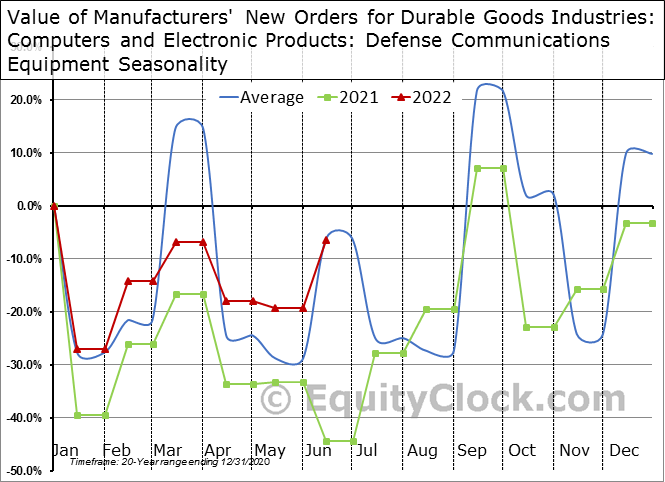 Value of Manufacturers' New Orders for Durable Goods Industries: Computers and Electronic Products: Defense Communications Equipment Seasonal Chart