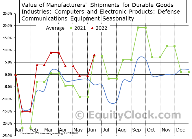 Value of Manufacturers' Shipments for Durable Goods Industries: Computers and Electronic Products: Defense Communications Equipment Seasonal Chart