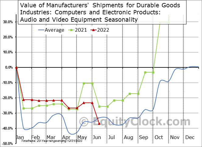 Value of Manufacturers' Shipments for Durable Goods Industries: Computers and Electronic Products: Audio and Video Equipment Seasonal Chart