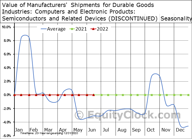 Value of Manufacturers' Shipments for Durable Goods Industries: Computers and Electronic Products: Semiconductors and Related Devices (DISCONTINUED) Seasonal Chart