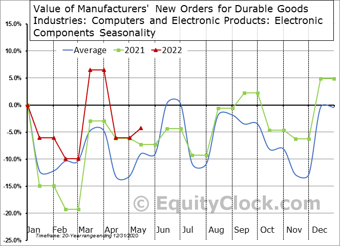 Value of Manufacturers' New Orders for Durable Goods Industries: Computers and Electronic Products: Electronic Components Seasonal Chart