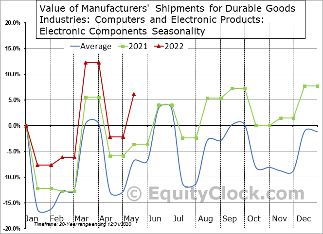 Value of Manufacturers' Shipments for Durable Goods Industries: Computers and Electronic Products: Electronic Components Seasonal Chart
