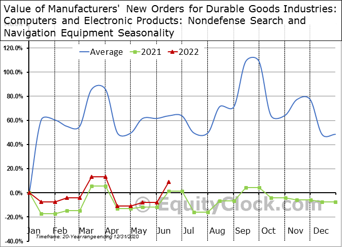 Value of Manufacturers' New Orders for Durable Goods Industries: Computers and Electronic Products: Nondefense Search and Navigation Equipment Seasonal Chart
