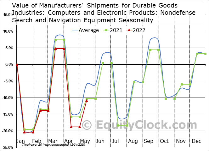 Value of Manufacturers' Shipments for Durable Goods Industries: Computers and Electronic Products: Nondefense Search and Navigation Equipment Seasonal Chart