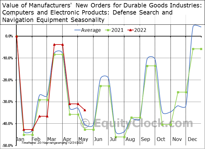 Value of Manufacturers' New Orders for Durable Goods Industries: Computers and Electronic Products: Defense Search and Navigation Equipment Seasonal Chart