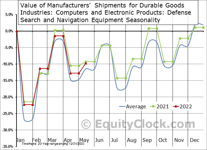Value of Manufacturers' Shipments for Durable Goods Industries: Computers and Electronic Products: Defense Search and Navigation Equipment Seasonal Chart