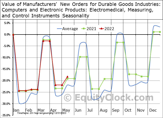 Value of Manufacturers' New Orders for Durable Goods Industries: Computers and Electronic Products: Electromedical, Measuring, and Control Instruments Seasonal Chart