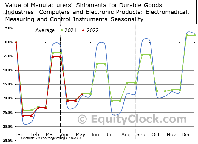 Value of Manufacturers' Shipments for Durable Goods Industries: Computers and Electronic Products: Electromedical, Measuring and Control Instruments Seasonal Chart