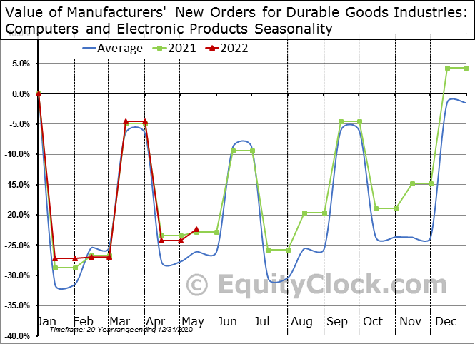 Value of Manufacturers' New Orders for Durable Goods Industries: Computers and Electronic Products Seasonal Chart