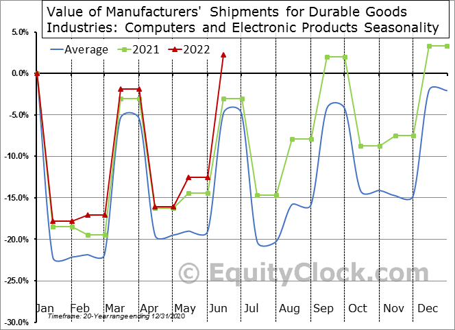 Value of Manufacturers' Shipments for Durable Goods Industries: Computers and Electronic Products Seasonal Chart