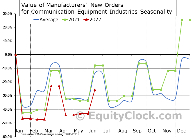 Value of Manufacturers' New Orders for Communication Equipment Industries Seasonal Chart