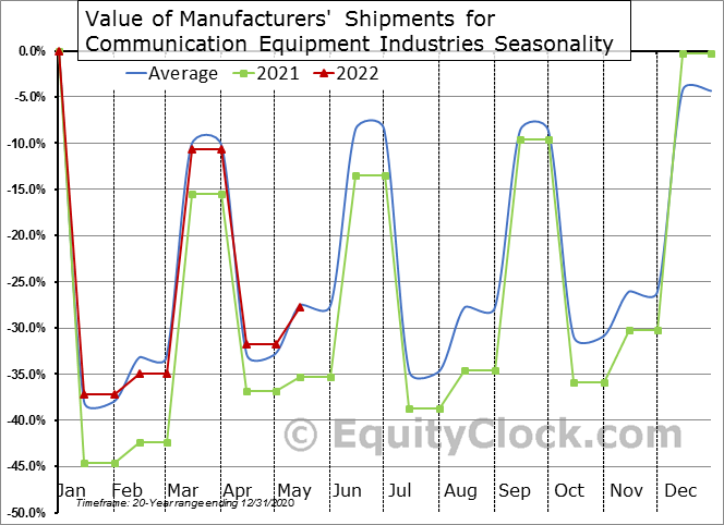 Value of Manufacturers' Shipments for Communication Equipment Industries Seasonal Chart