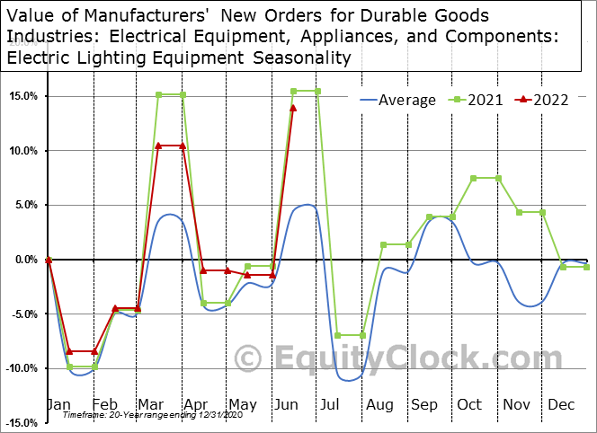 Value of Manufacturers' New Orders for Durable Goods Industries: Electrical Equipment, Appliances, and Components: Electric Lighting Equipment Seasonal Chart