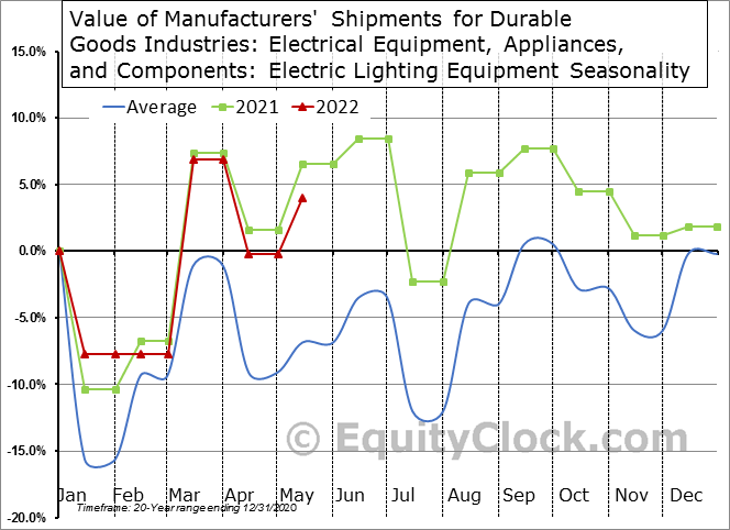 Value of Manufacturers' Shipments for Durable Goods Industries: Electrical Equipment, Appliances, and Components: Electric Lighting Equipment Seasonal Chart