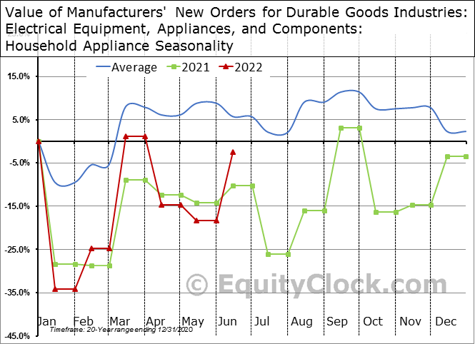Value of Manufacturers' New Orders for Durable Goods Industries: Electrical Equipment, Appliances, and Components: Household Appliance Seasonal Chart
