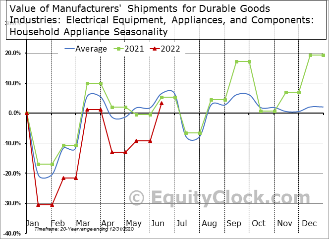 Value of Manufacturers' Shipments for Durable Goods Industries: Electrical Equipment, Appliances, and Components: Household Appliance Seasonal Chart