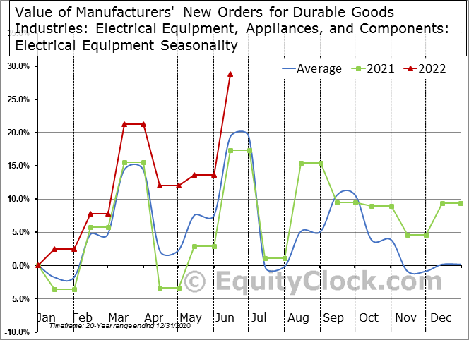 Value of Manufacturers' New Orders for Durable Goods Industries: Electrical Equipment, Appliances, and Components: Electrical Equipment Seasonal Chart