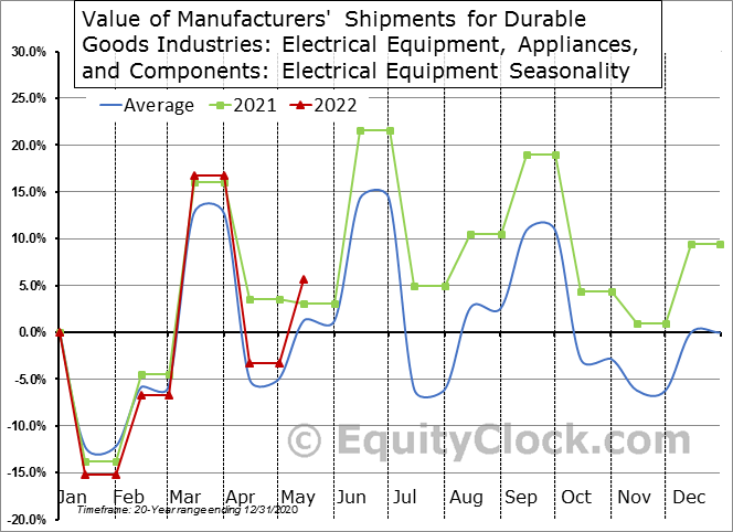 Value of Manufacturers' Shipments for Durable Goods Industries: Electrical Equipment, Appliances, and Components: Electrical Equipment Seasonal Chart