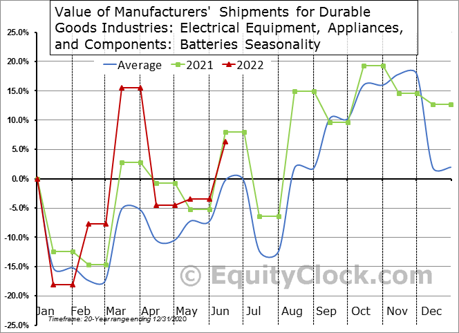Value of Manufacturers' Shipments for Durable Goods Industries: Electrical Equipment, Appliances, and Components: Batteries Seasonal Chart