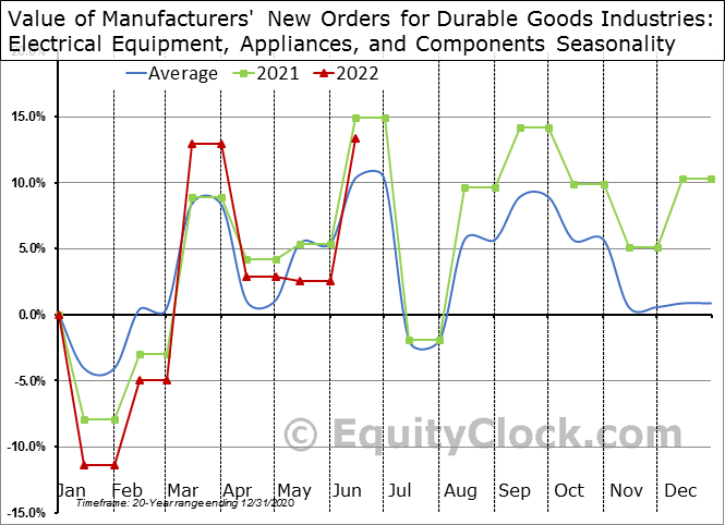 Value of Manufacturers' New Orders for Durable Goods Industries: Electrical Equipment, Appliances, and Components Seasonal Chart