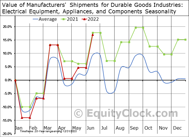 Value of Manufacturers' Shipments for Durable Goods Industries: Electrical Equipment, Appliances, and Components Seasonal Chart