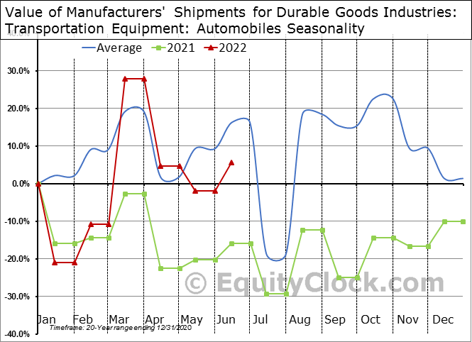 Value of Manufacturers' Shipments for Durable Goods Industries: Transportation Equipment: Automobiles Seasonal Chart