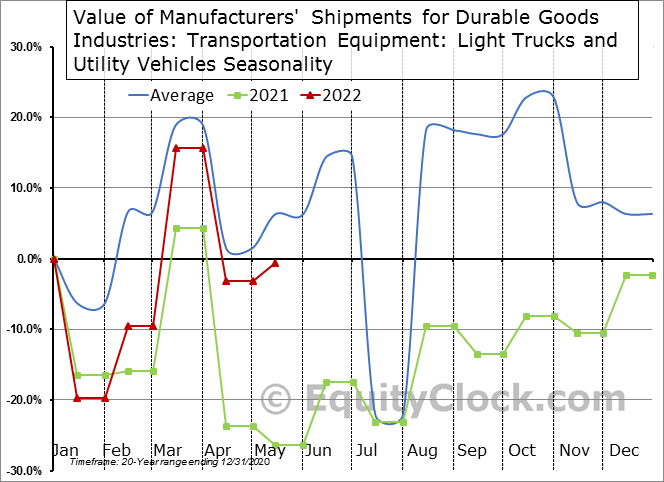 Value of Manufacturers' Shipments for Durable Goods Industries: Transportation Equipment: Light Trucks and Utility Vehicles Seasonal Chart
