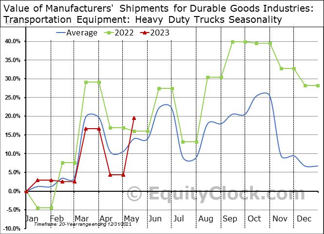 Value of Manufacturers' Shipments for Durable Goods Industries: Transportation Equipment: Heavy Duty Trucks Seasonal Chart