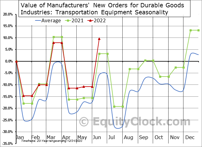Value of Manufacturers' New Orders for Durable Goods Industries: Transportation Equipment Seasonal Chart