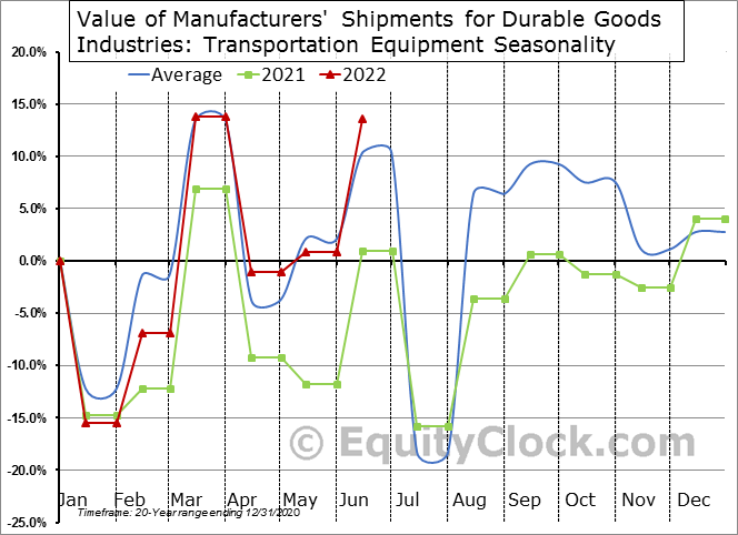 Value of Manufacturers' Shipments for Durable Goods Industries: Transportation Equipment Seasonal Chart