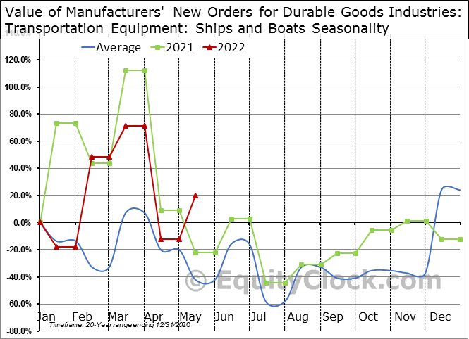 Value of Manufacturers' New Orders for Durable Goods Industries: Transportation Equipment: Ships and Boats Seasonal Chart