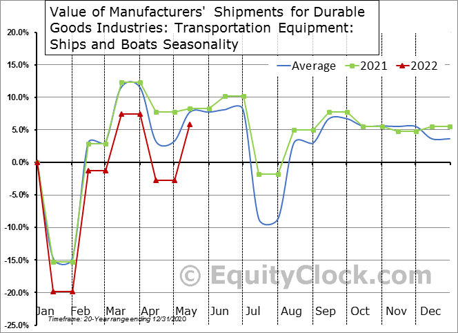 Value of Manufacturers' Shipments for Durable Goods Industries: Transportation Equipment: Ships and Boats Seasonal Chart