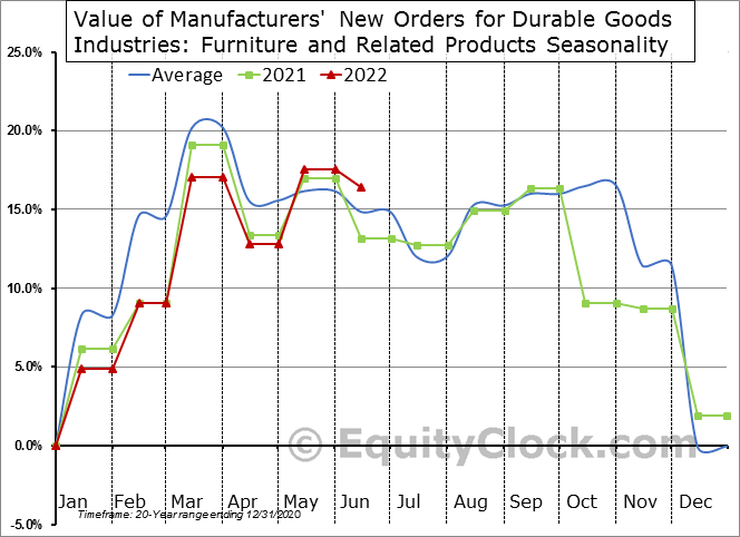 Value of Manufacturers' New Orders for Durable Goods Industries: Furniture and Related Products Seasonal Chart
