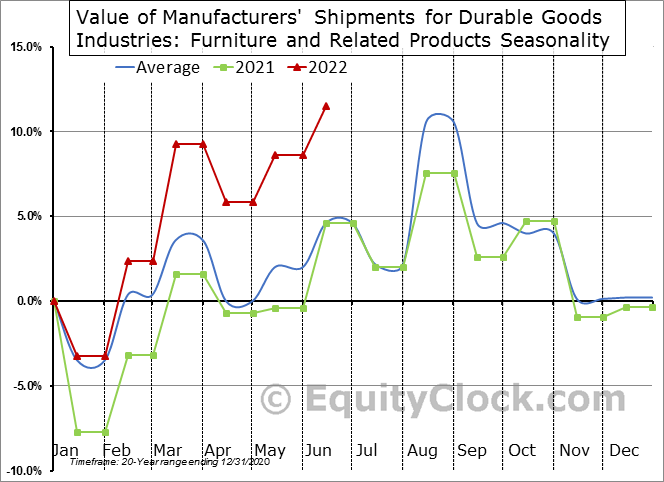 Value of Manufacturers' Shipments for Durable Goods Industries: Furniture and Related Products Seasonal Chart