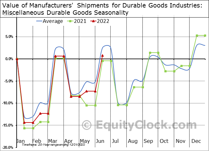 Value of Manufacturers' Shipments for Durable Goods Industries: Miscellaneous Durable Goods Seasonal Chart