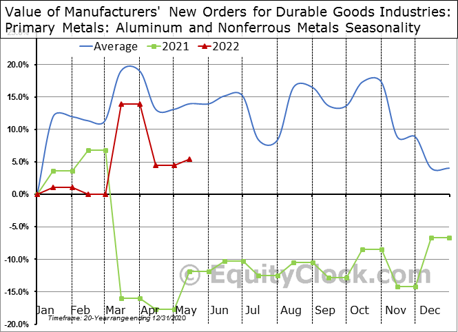 Value of Manufacturers' New Orders for Durable Goods Industries: Primary Metals: Aluminum and Nonferrous Metals Seasonal Chart