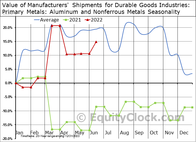 Value of Manufacturers' Shipments for Durable Goods Industries: Primary Metals: Aluminum and Nonferrous Metals Seasonal Chart