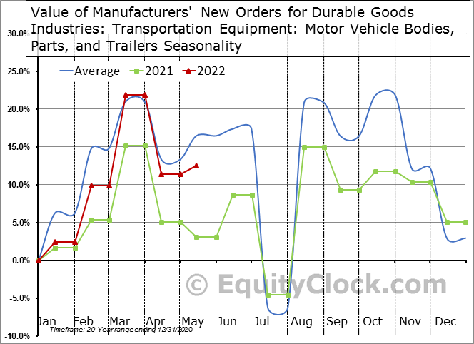 Value of Manufacturers' New Orders for Durable Goods Industries: Transportation Equipment: Motor Vehicle Bodies, Parts, and Trailers Seasonal Chart