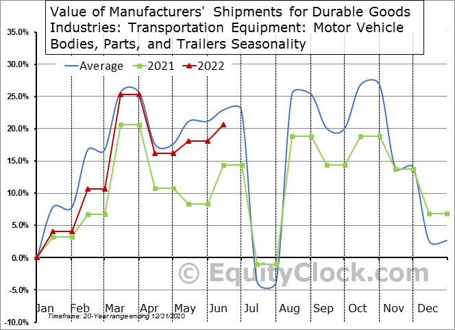 Value of Manufacturers' Shipments for Durable Goods Industries: Transportation Equipment: Motor Vehicle Bodies, Parts, and Trailers Seasonal Chart