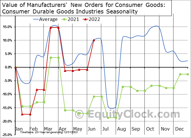 Value of Manufacturers' New Orders for Consumer Goods: Consumer Durable Goods Industries Seasonal Chart