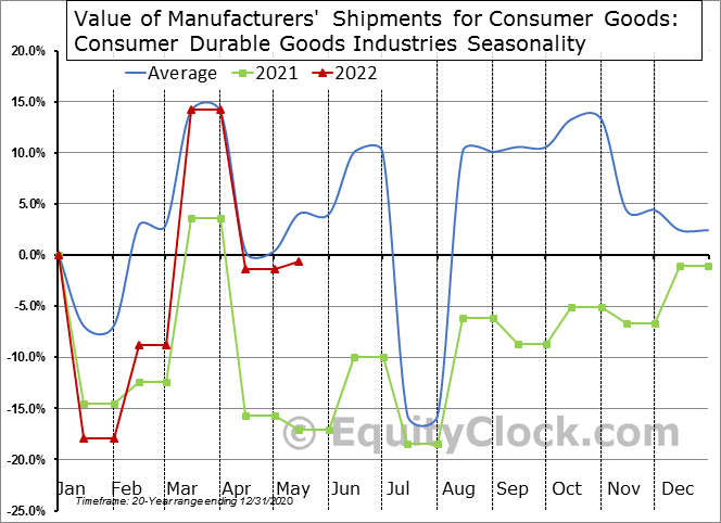 Value of Manufacturers' Shipments for Consumer Goods: Consumer Durable Goods Industries Seasonal Chart