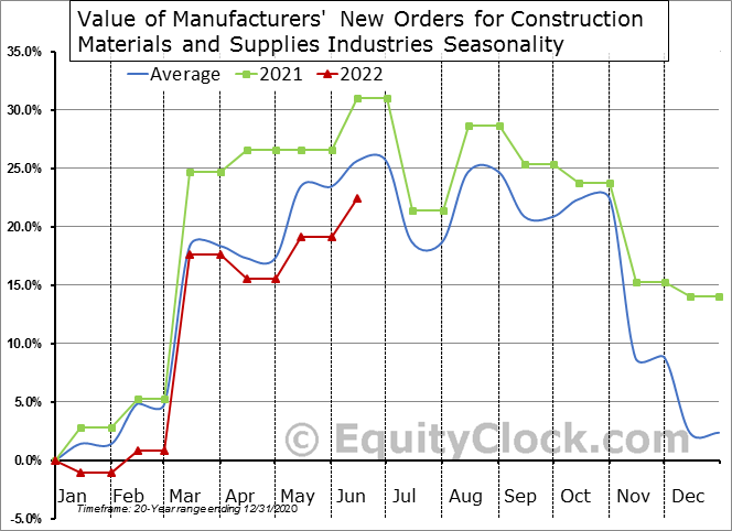 Value of Manufacturers' New Orders for Construction Materials and Supplies Industries Seasonal Chart